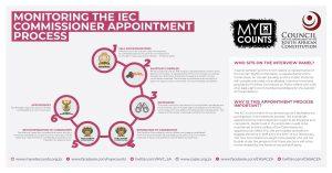 IEC COMMISSIONER CAMPAIGN KICKS OFF!